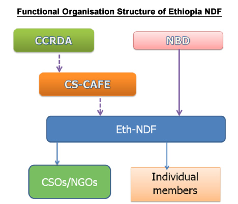 Ethiopia NDF - Nile Basin Discourse